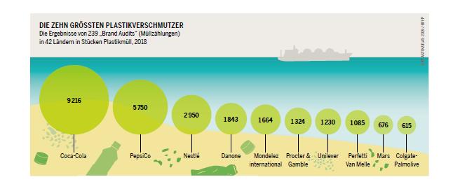 Las 10 empresas más contaminantes de plástico