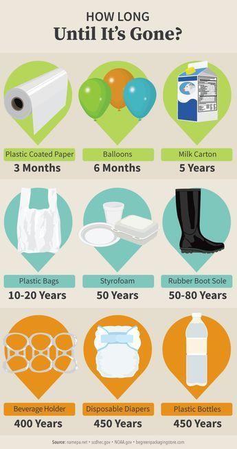 ¿cuánto dura nuestra basura?