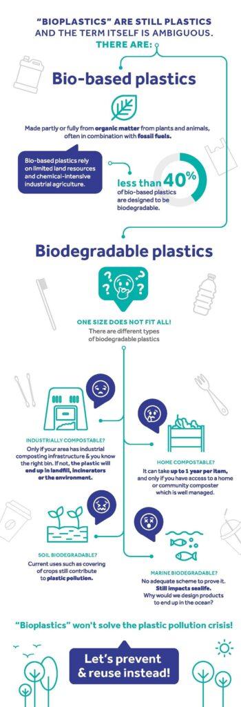 Reciclaje del bioplástico ¿panacea o engaño?