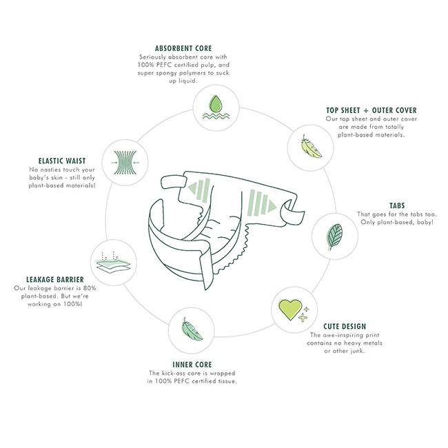 Componentes pañal biodegradable Naty. Llega un bebé a casa